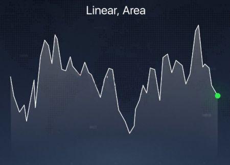 Binarycent platformunda açıklanan Farklı Grafik Türleri